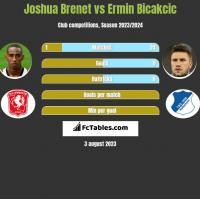 Joshua Brenet vs Ermin Bicakcic h2h player stats