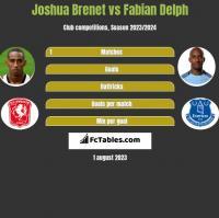 Joshua Brenet vs Fabian Delph h2h player stats
