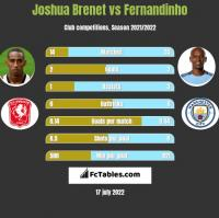 Joshua Brenet vs Fernandinho h2h player stats