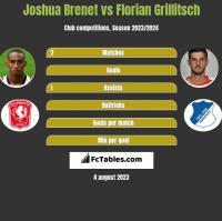 Joshua Brenet vs Florian Grillitsch h2h player stats