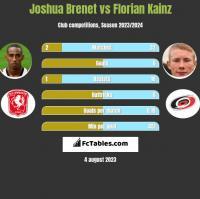 Joshua Brenet vs Florian Kainz h2h player stats