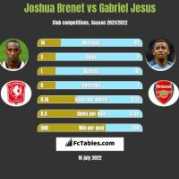 Joshua Brenet vs Gabriel Jesus h2h player stats