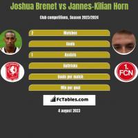 Joshua Brenet vs Jannes-Kilian Horn h2h player stats