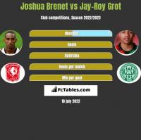 Joshua Brenet vs Jay-Roy Grot h2h player stats