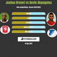 Joshua Brenet vs Kevin Akpoguma h2h player stats