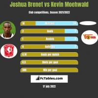 Joshua Brenet vs Kevin Moehwald h2h player stats