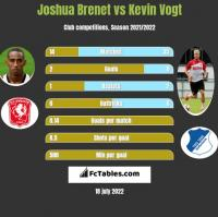 Joshua Brenet vs Kevin Vogt h2h player stats