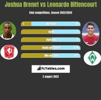Joshua Brenet vs Leonardo Bittencourt h2h player stats