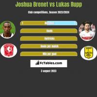 Joshua Brenet vs Lukas Rupp h2h player stats