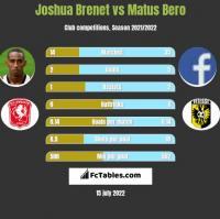 Joshua Brenet vs Matus Bero h2h player stats