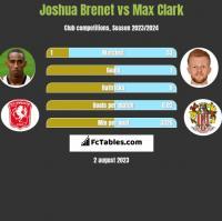 Joshua Brenet vs Max Clark h2h player stats