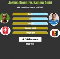 Joshua Brenet vs Nadiem Amiri h2h player stats