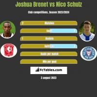 Joshua Brenet vs Nico Schulz h2h player stats