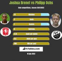 Joshua Brenet vs Philipp Ochs h2h player stats