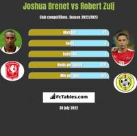 Joshua Brenet vs Robert Zulj h2h player stats