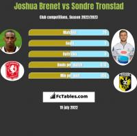 Joshua Brenet vs Sondre Tronstad h2h player stats