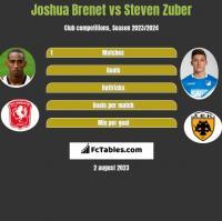 Joshua Brenet vs Steven Zuber h2h player stats