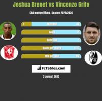 Joshua Brenet vs Vincenzo Grifo h2h player stats
