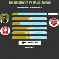 Joshua Brenet vs Reiss Nelson h2h player stats