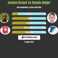 Joshua Brenet vs Dennis Geiger h2h player stats