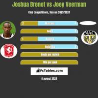Joshua Brenet vs Joey Veerman h2h player stats