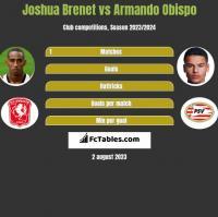 Joshua Brenet vs Armando Obispo h2h player stats