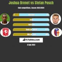 Joshua Brenet vs Stefan Posch h2h player stats