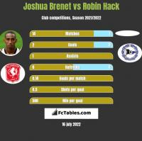 Joshua Brenet vs Robin Hack h2h player stats
