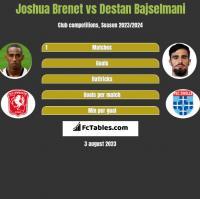 Joshua Brenet vs Destan Bajselmani h2h player stats