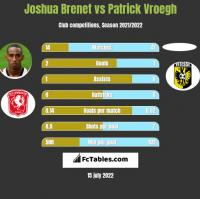 Joshua Brenet vs Patrick Vroegh h2h player stats