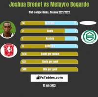 Joshua Brenet vs Melayro Bogarde h2h player stats