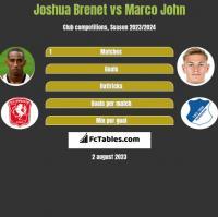 Joshua Brenet vs Marco John h2h player stats