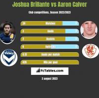 Joshua Brillante vs Aaron Calver h2h player stats