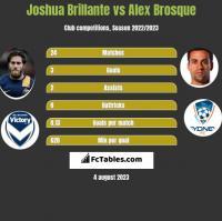 Joshua Brillante vs Alex Brosque h2h player stats