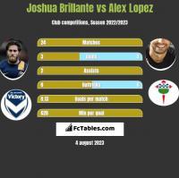 Joshua Brillante vs Alex Lopez h2h player stats