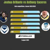 Joshua Brillante vs Anthony Caceres h2h player stats