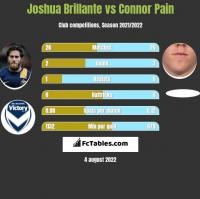 Joshua Brillante vs Connor Pain h2h player stats