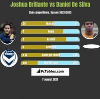 Joshua Brillante vs Daniel De Silva h2h player stats