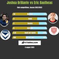Joshua Brillante vs Eric Bautheac h2h player stats