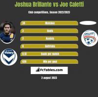 Joshua Brillante vs Joe Caletti h2h player stats