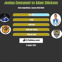 Joshua Emmanuel vs Adam Chicksen h2h player stats