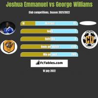 Joshua Emmanuel vs George Williams h2h player stats