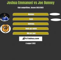 Joshua Emmanuel vs Joe Bunney h2h player stats