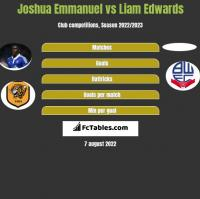 Joshua Emmanuel vs Liam Edwards h2h player stats