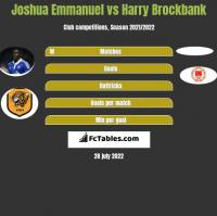 Joshua Emmanuel vs Harry Brockbank h2h player stats