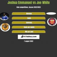 Joshua Emmanuel vs Joe White h2h player stats