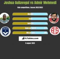 Joshua Guilavogui vs Admir Mehmedi h2h player stats