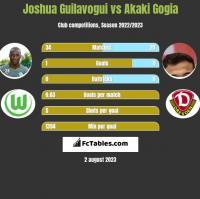 Joshua Guilavogui vs Akaki Gogia h2h player stats