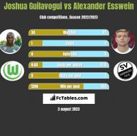 Joshua Guilavogui vs Alexander Esswein h2h player stats