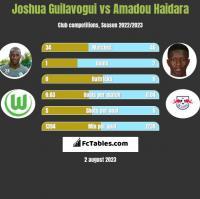 Joshua Guilavogui vs Amadou Haidara h2h player stats